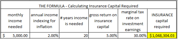 How Much Life Insurance do you need